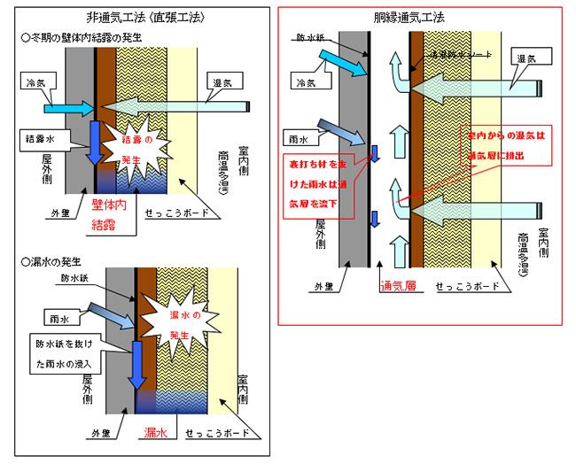 K-2モルタル通気工法とは